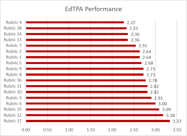 Chart showing EdTPA performance