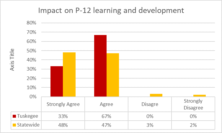Chart showing the impact on P-12 Learning and Development