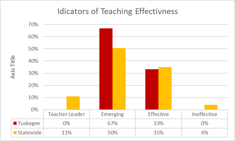 Chart showing indicators of teaching effectiveness