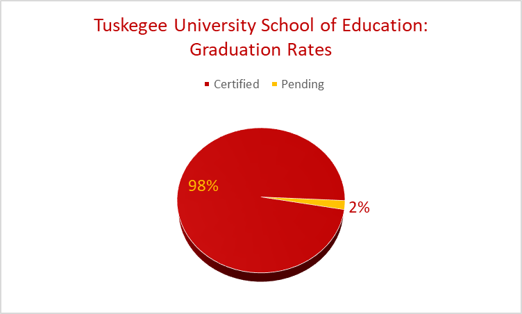Chart showing School of Education graduation rates